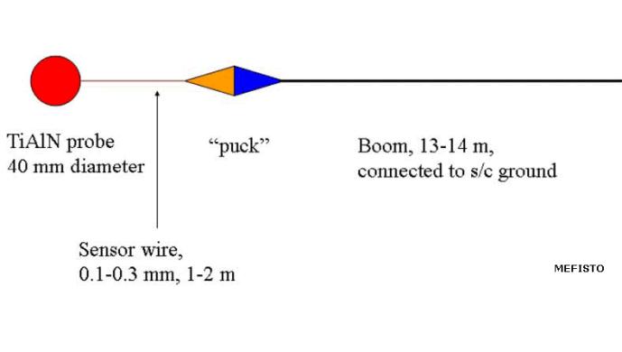 Antenne Mefisto sur l'orbiteur MMO de Bepicolombo
